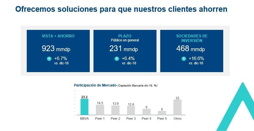 Captacion Resultados BBVA México 4T19