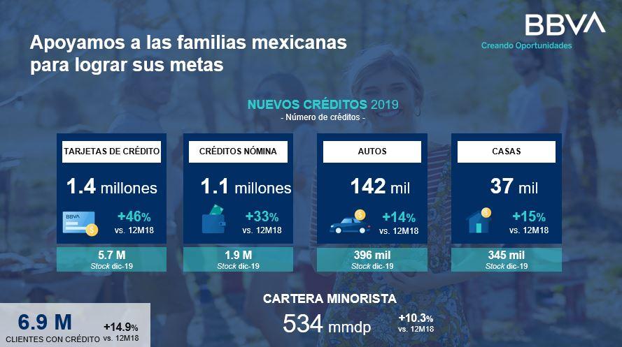 Cartera de Credito Resultados BBVA México 4T19