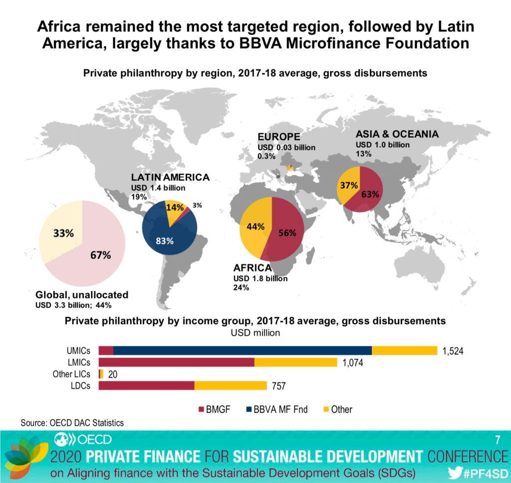 Gráfico Filantropía privada por región, media 2017-2018, desembolso bruto