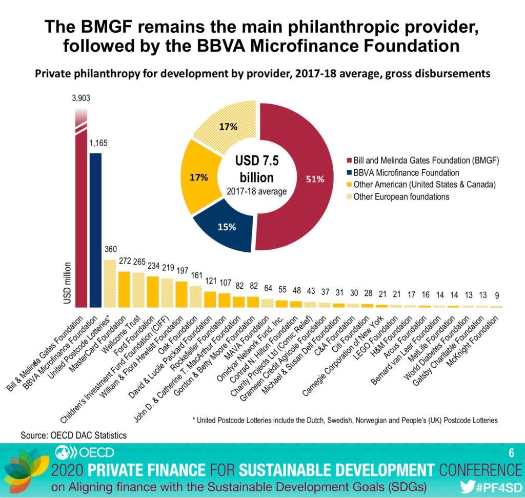 Gráfico de la Fundación Microfinanzas BBVA, segunda en financiación al desarrollo, según la OCDE