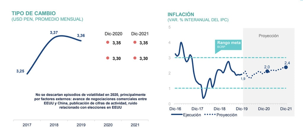 Tipo de cambio:inflacion BBVA Research