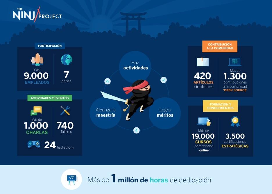 Ninja-BBVA-infografia-ESP-cifras