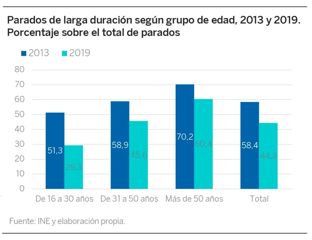 BBVA Fundación_Esenciales_44_desempleo_larga_duracion