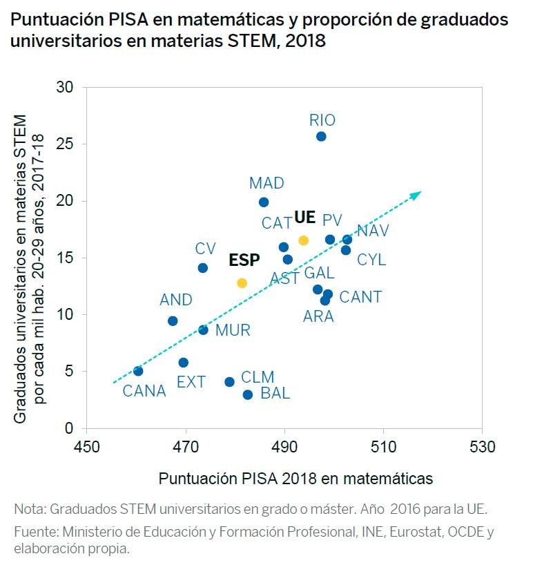 Puntuación PISA en matemáticas y proporción de graduados universitarios en materias STEM, 2018_Esenciales_FBBVA
