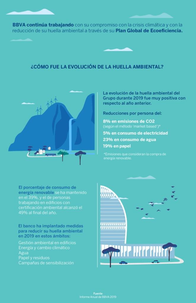 Infografía huella ambiental BBVA 2019