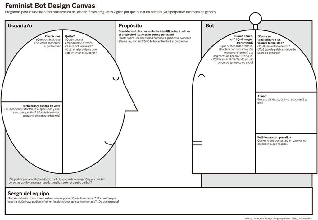 feminist_canvas_BBVANext_design_bot