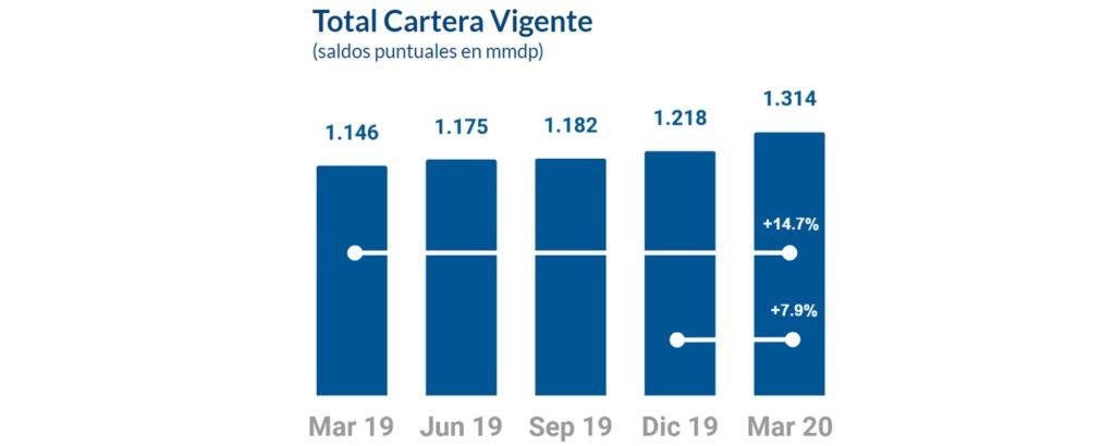 Carteravigente BBVA Mexico Resultados1T2020