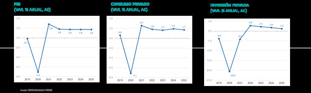 PIB, Consumo e Inversión México Situación México 2T2020