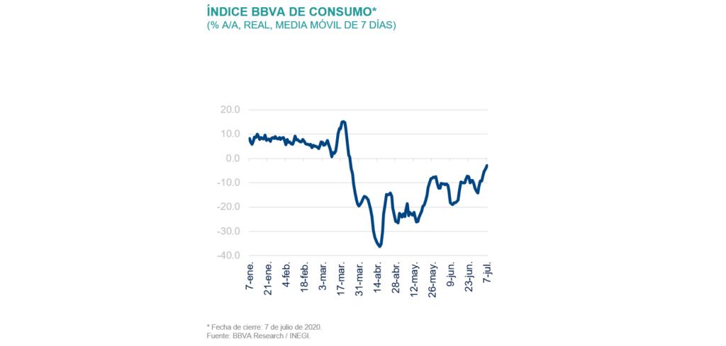 Indice Consumo BBVA Situación México 3T2020