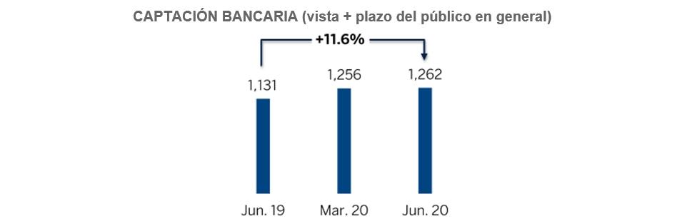Resultados_6M2020_BBVA Mexico_captacion