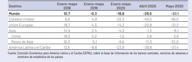 América Latina -Exportaciones según destino, cifras de la Cepal