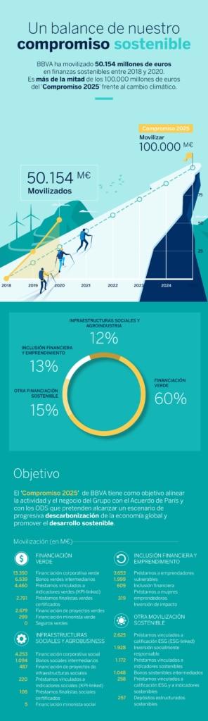 infografía pledge 2021 BBVA_ esp