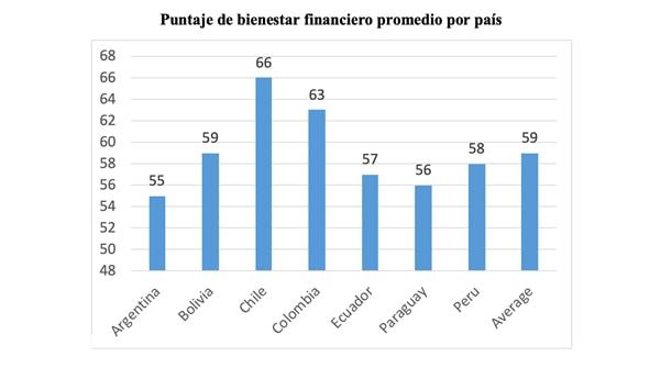 Indice de bienestar financiero América del Sur