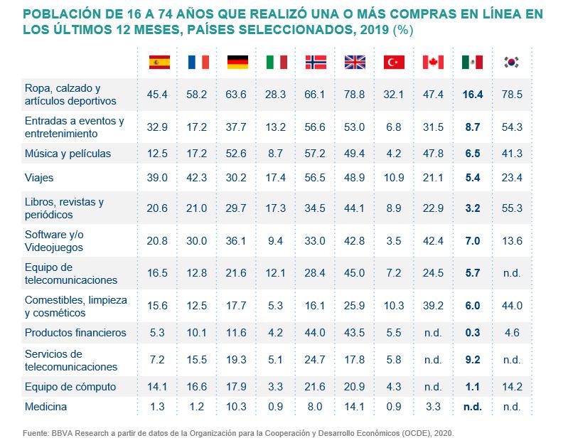 economia sin contacto población por edad e-commerce Mx