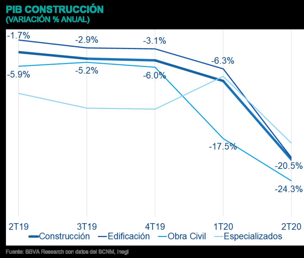 SituacionInmobiliaria_PIBConstruccion