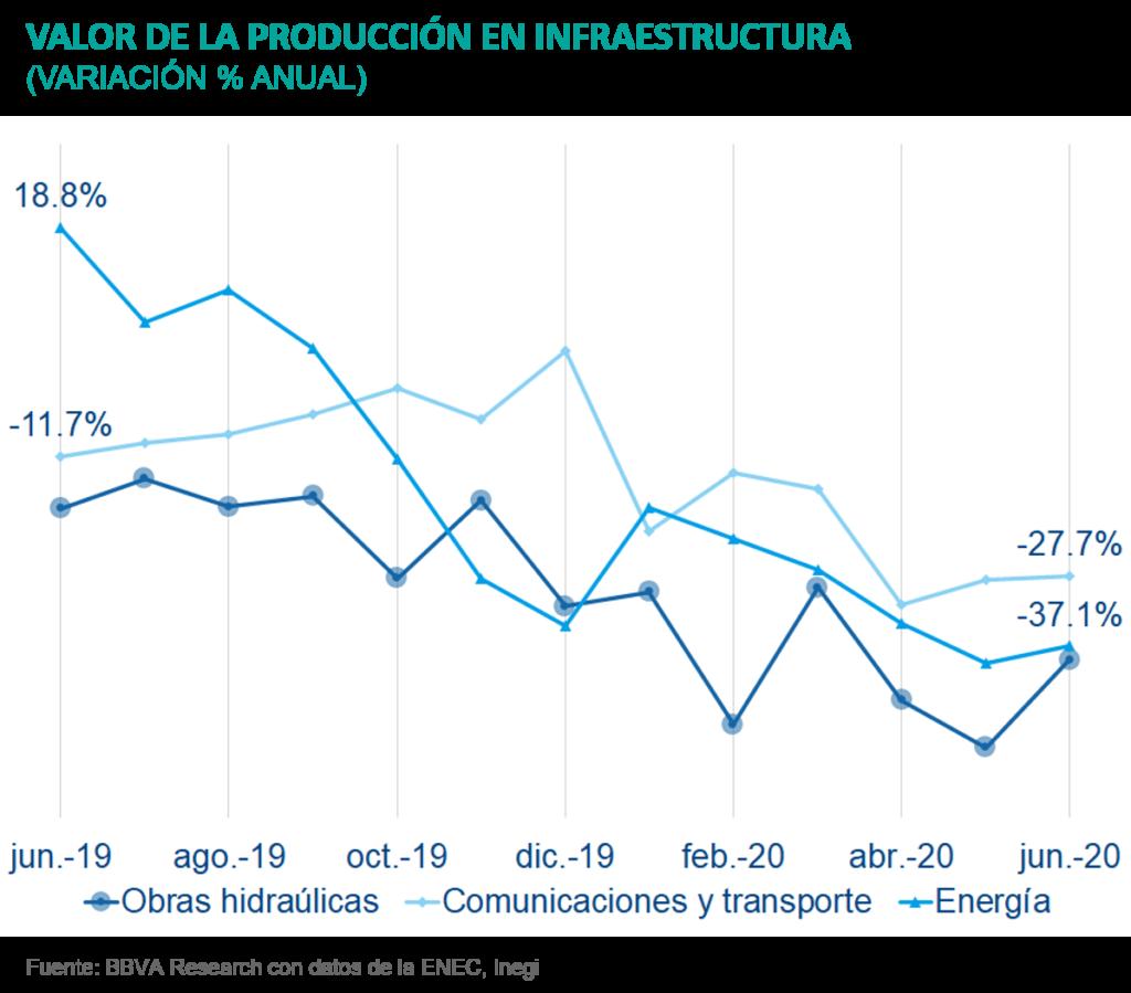 SituacionInmobiliaria_Valor Infraestructura