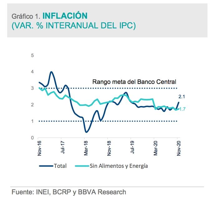 Inflacion novimebre Peru - BBVA Research
