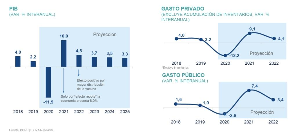 Situación Perú 2021 - BBVA Research