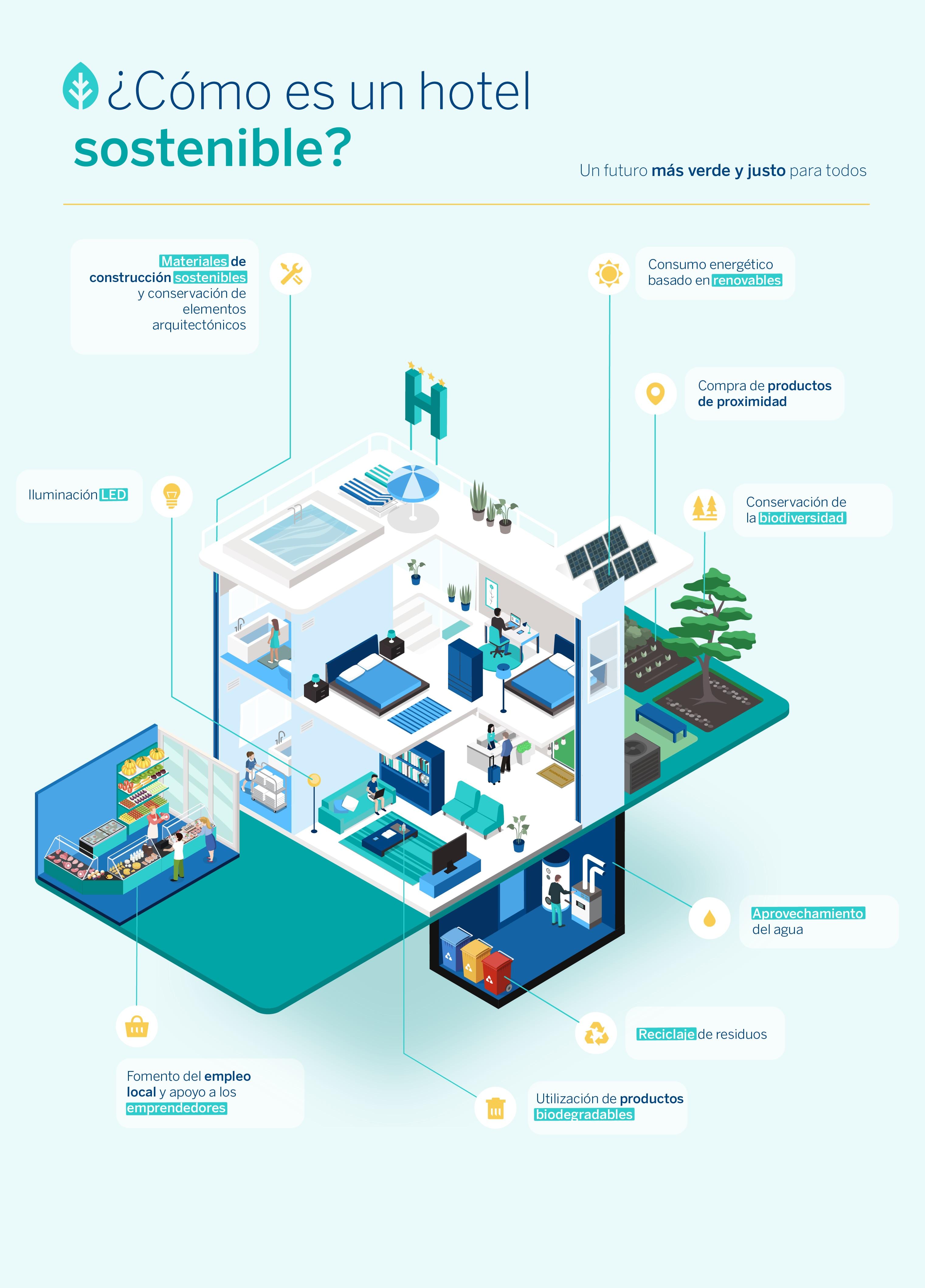 hotel-sostenible-bbva-sostenibilidad