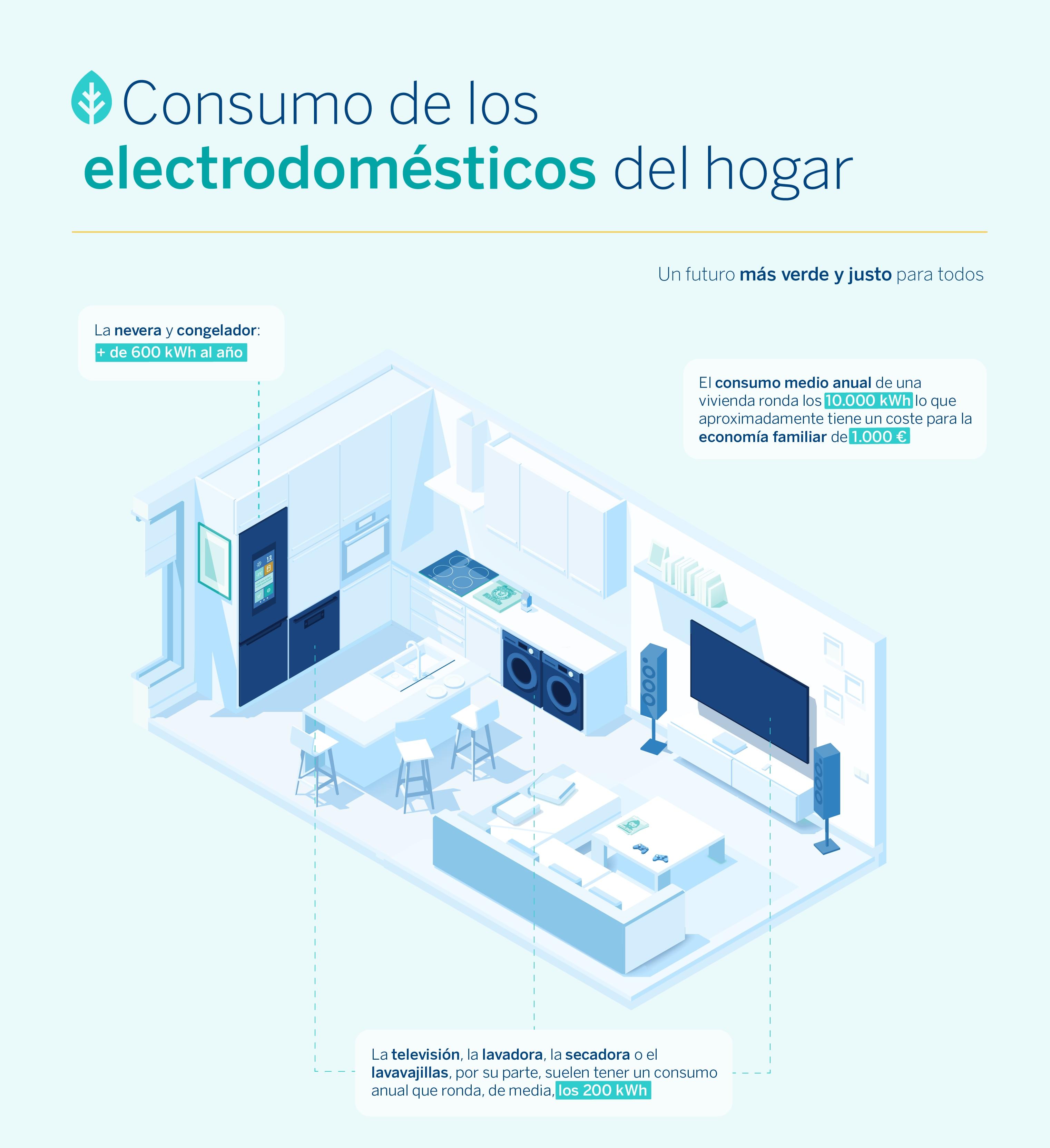 infografia_BBVA_Sostenibilidad-electrodomesticos