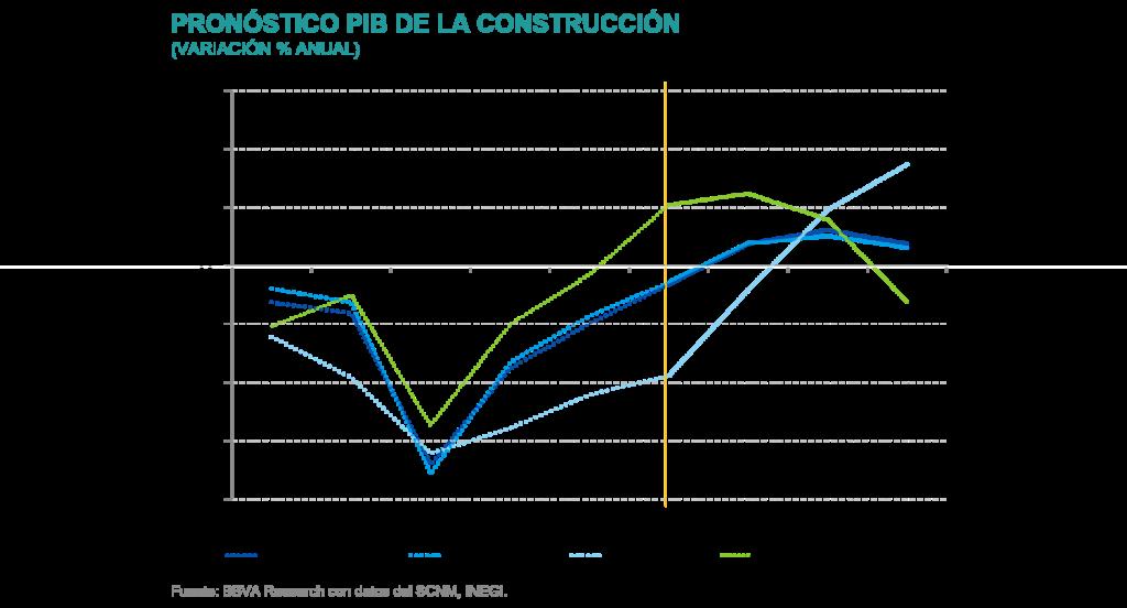 SitInmb_1S2021_PIB_Pronostico