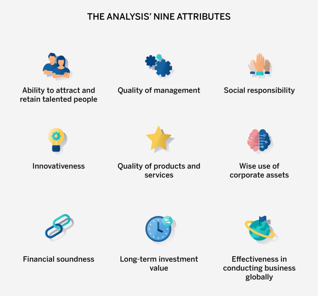 The analysis nine attributes