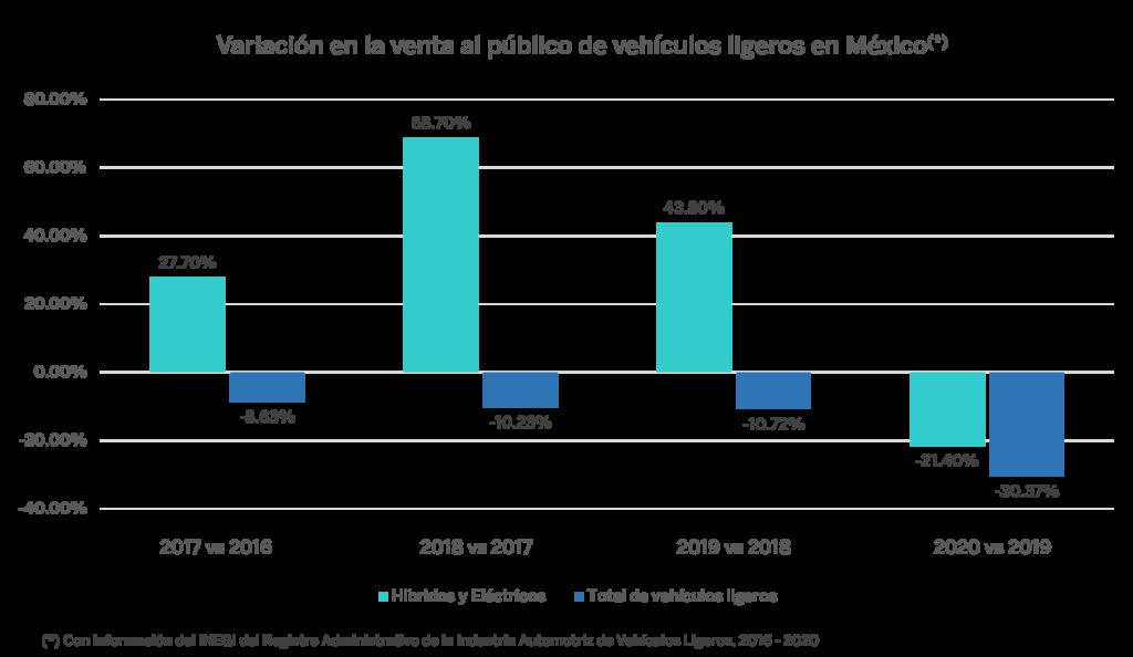 Estadística en México