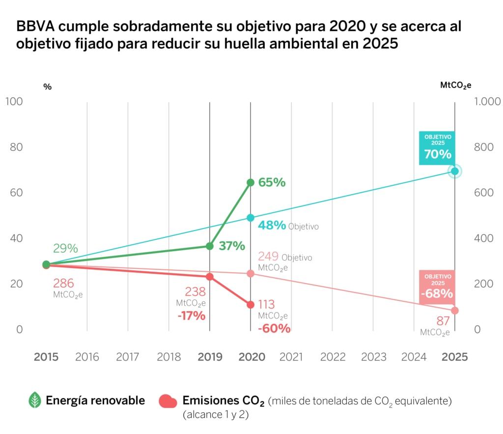 Gráfico energías renovables BBVA 2020
