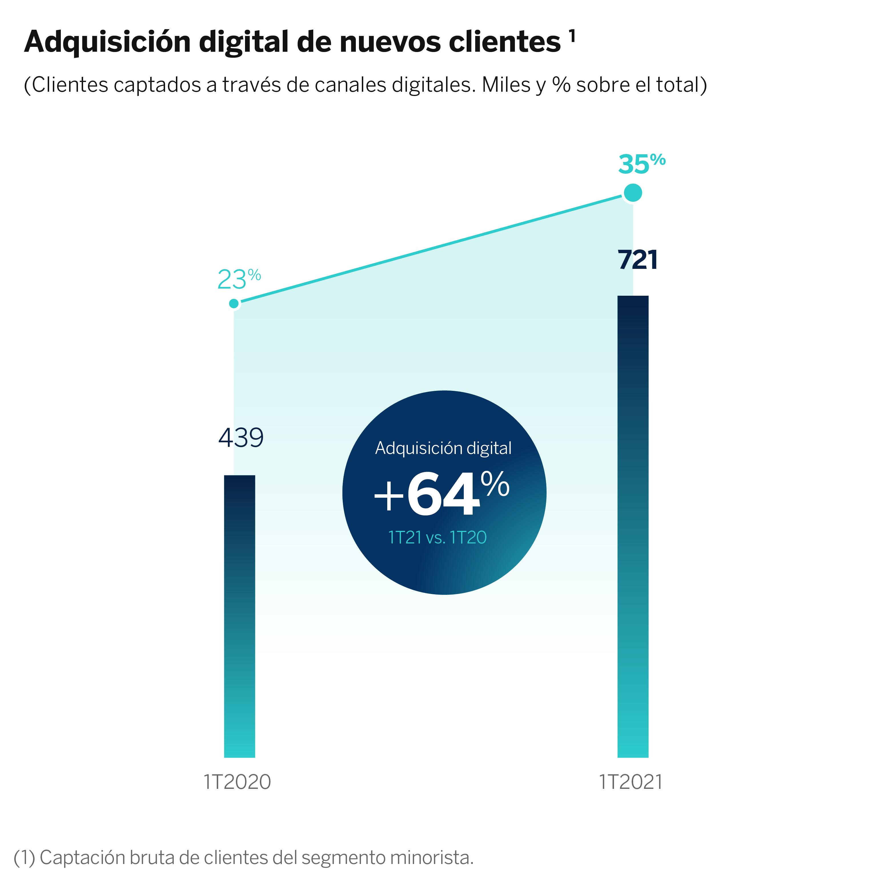 Graficos Adquisicion digital de nuevos clientes ESP