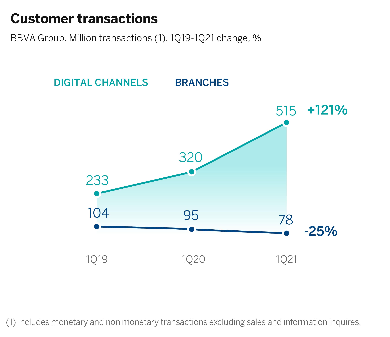 Graficos Customers transactions 1T2021-ENG_Mesa de trabajo 1 copia 2