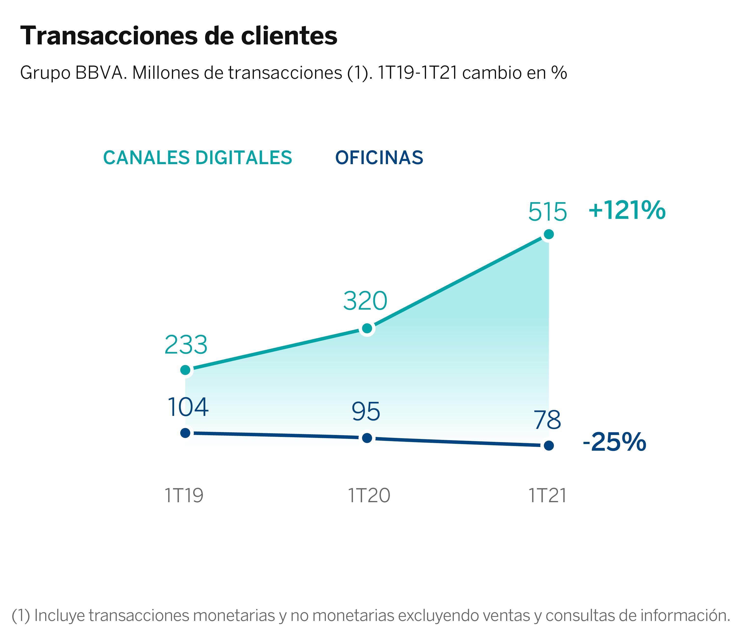 Graficos Transacciones y canales 1T2021