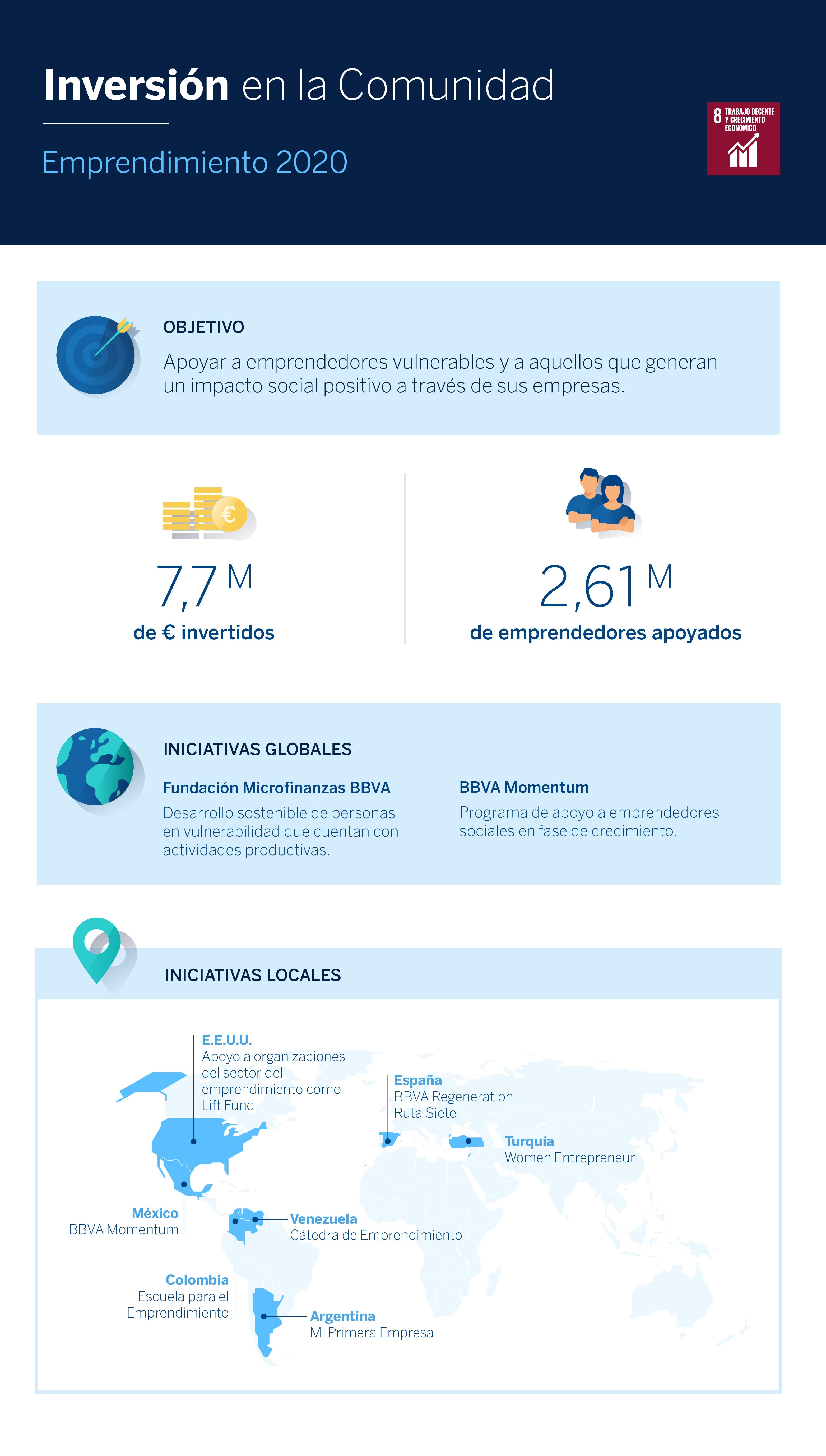 Inversion-Comunidad_Emprendimiento-BBVA-2020_infografia-español