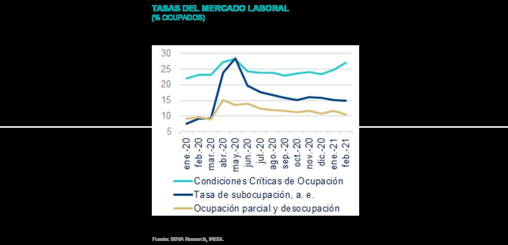 SituacionMexico_TasaMercadoLaboral_2T21