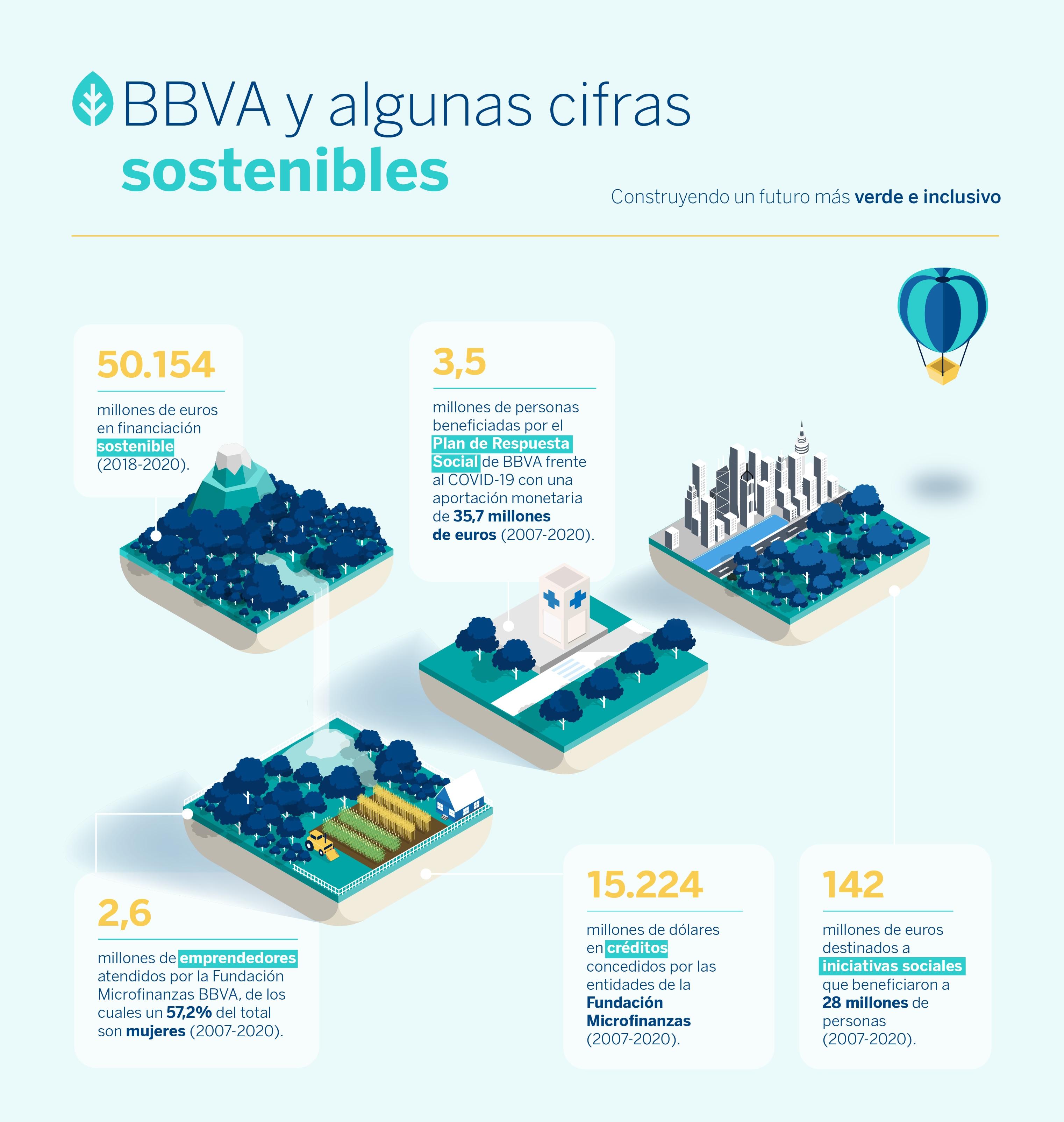 bbva-sostenibilidad-cifras-grafico