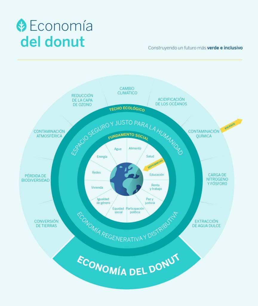 economia-donut-rosquilla-bbva-infografia-sostenible