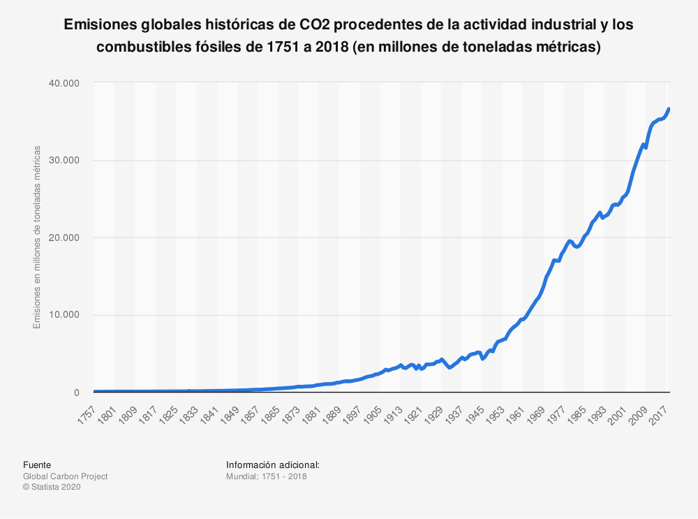 emisiones-globales-co2-sostenibilidad-bbva-global-carbon-project