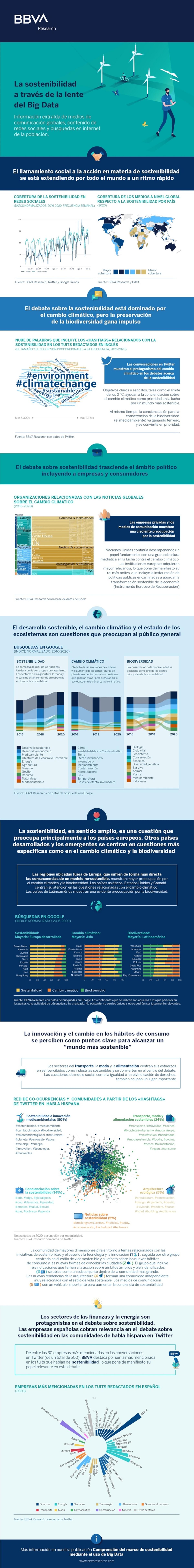 infografía-sostenibilidad-bbva-research-informe