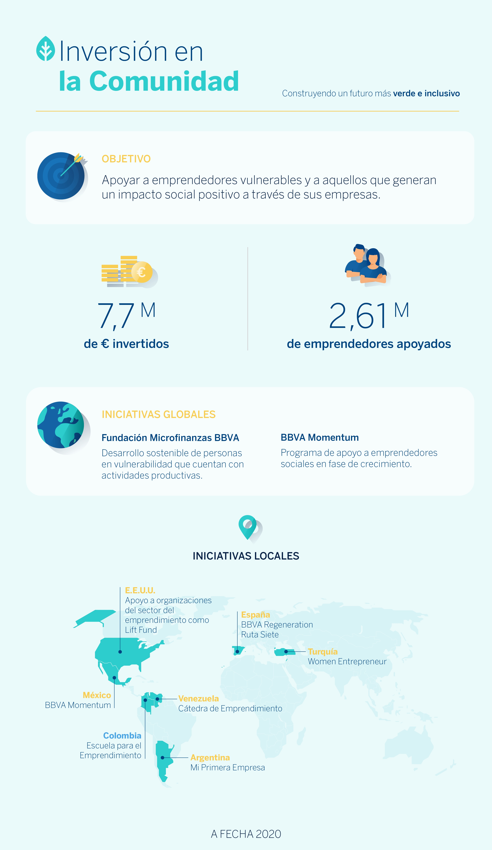 inversion-comunidad-infografia-bbva-sostenibilidad