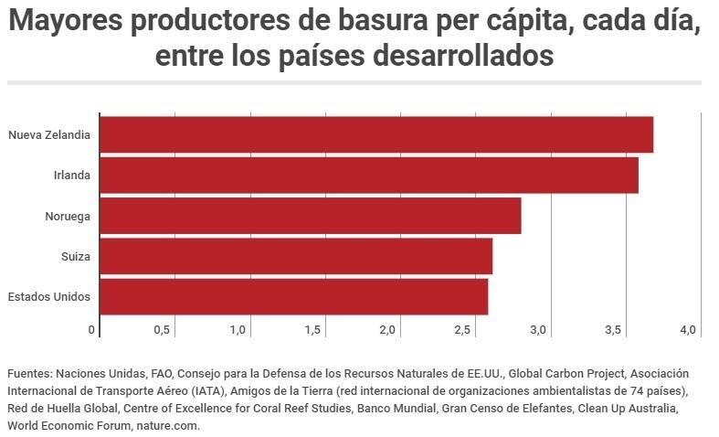 productores-basura-paises-desarrollados-bbva-sostenibilidad