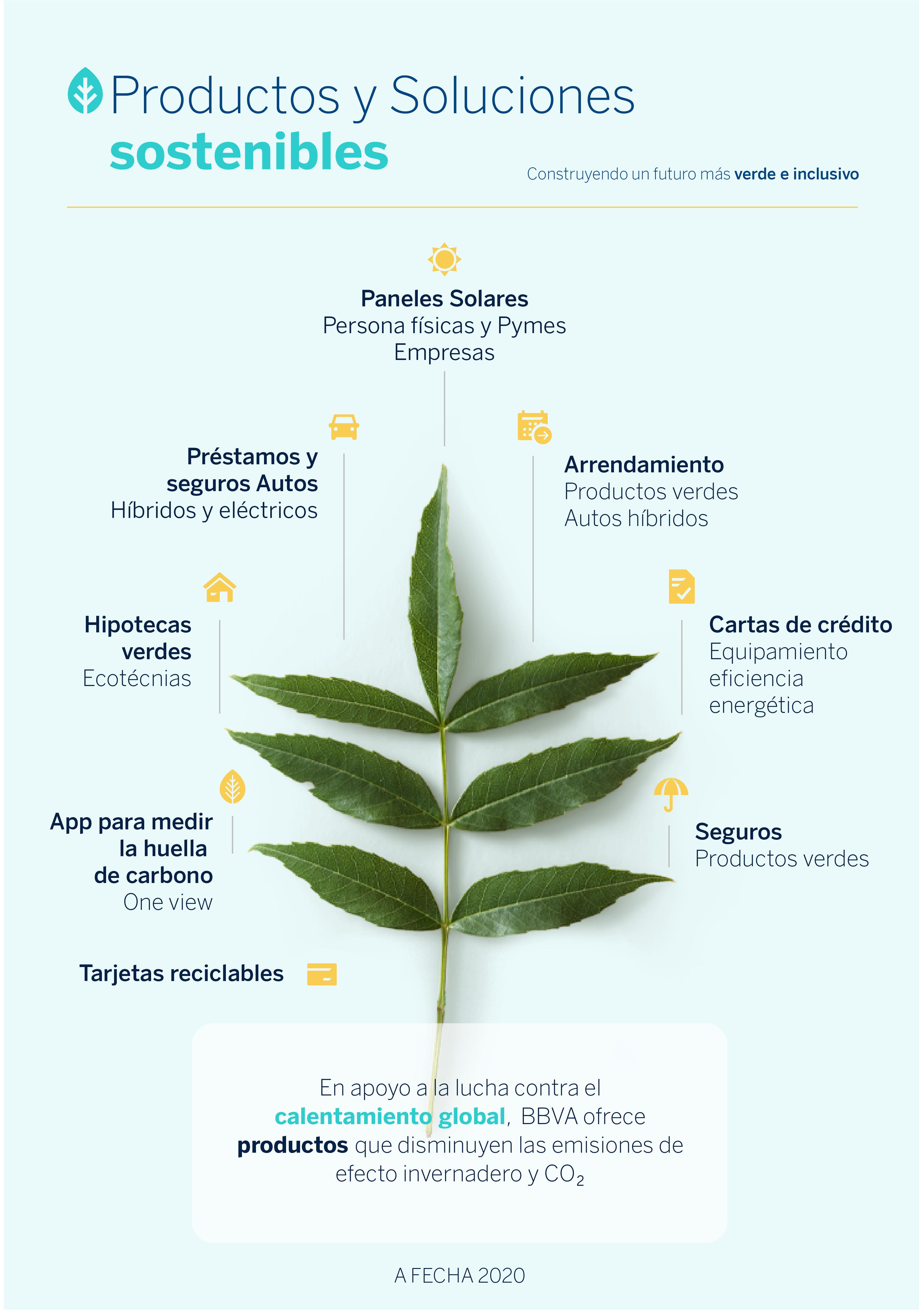 productos-sostenibles-BBVA-sostenibilidad