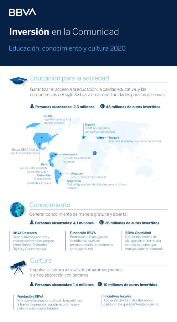 Inversion-Comunidad_2021_BBVA_educacion_conocimiento_cultura