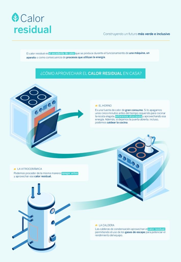 Calor-residual-sostenibilidad-BBVA-eficiencia-energética