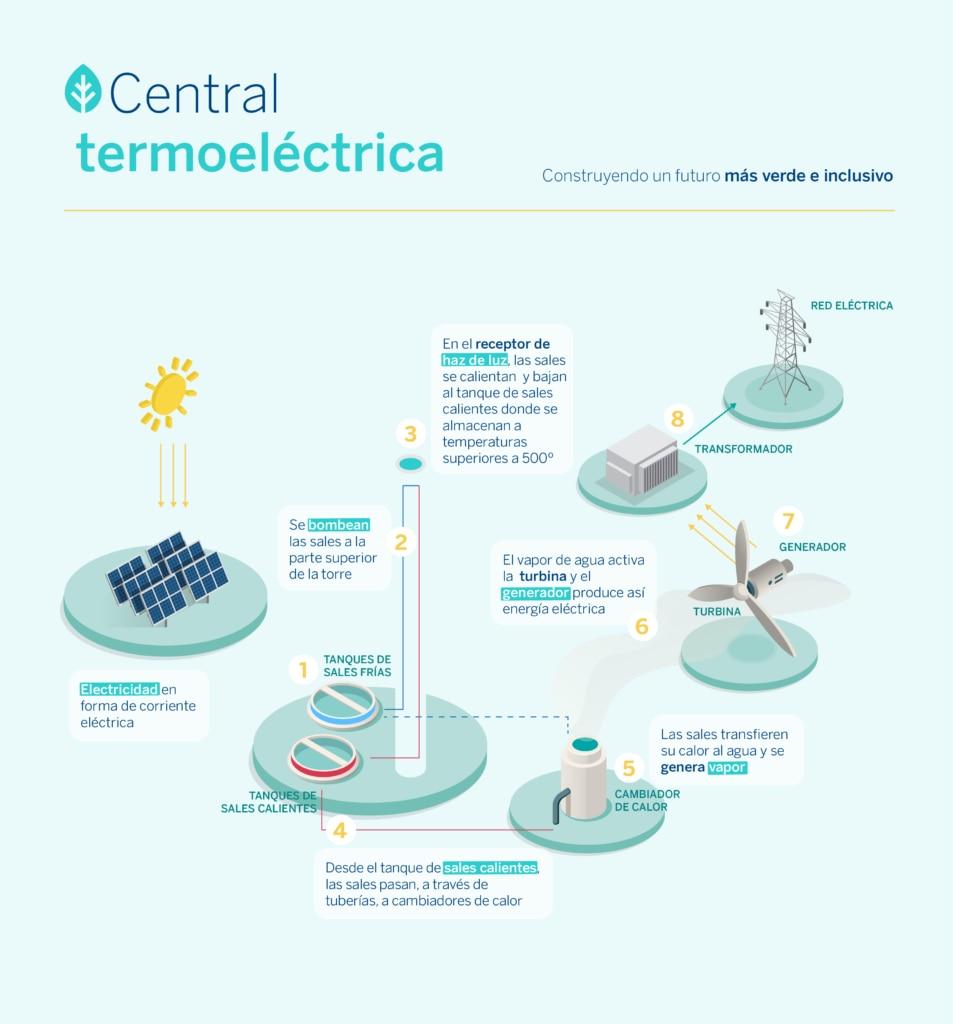 Central termoelectrica-sostenibilidad-BBVA