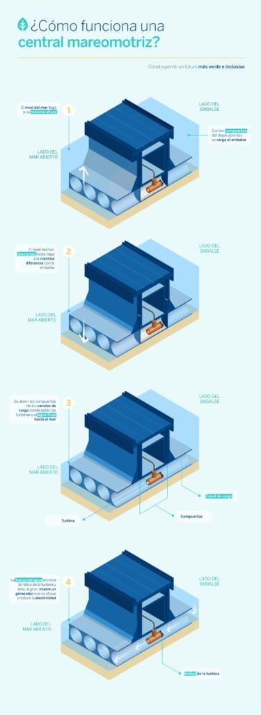 Funcionamiento-Central-Mareomotriz-Sostenibilidad-BBVA
