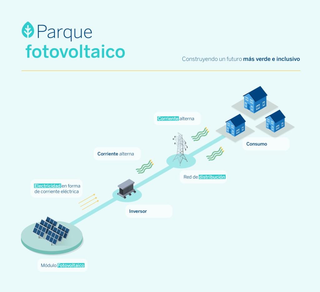 Parque fotovoltaico-Sostenibilidad-BBVA