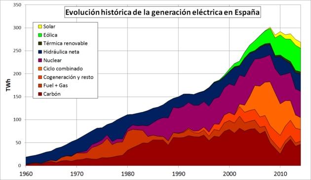 evolución-energia-electrica-espana-bbva-ministerio-transicion-ecologica