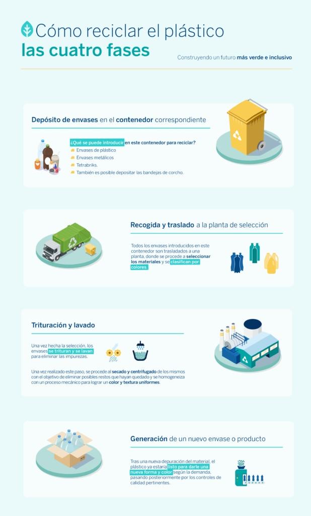 fases reciclado plástico-sostenibilidad