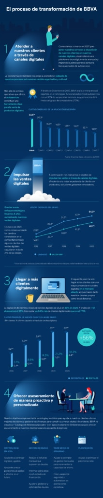 infografia-transformation-journey-digital-cliente-BBVA