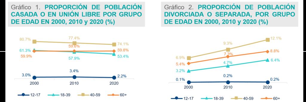 Cambios y Tendencias Sociodemográficas en México
