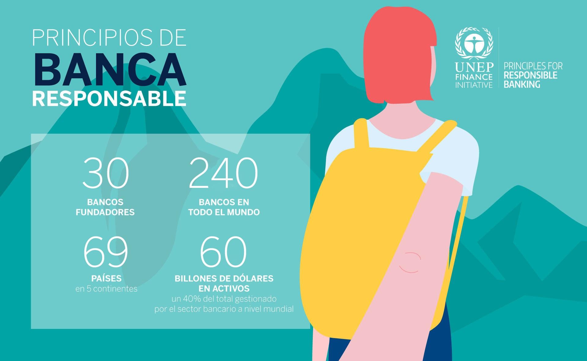 principios-banca-responsable-Infografía-UNEP